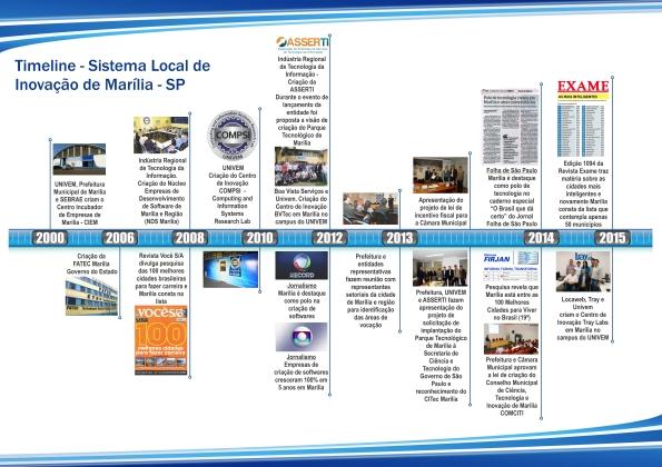 TimeLine - Sistema Local de Inovação de Marília