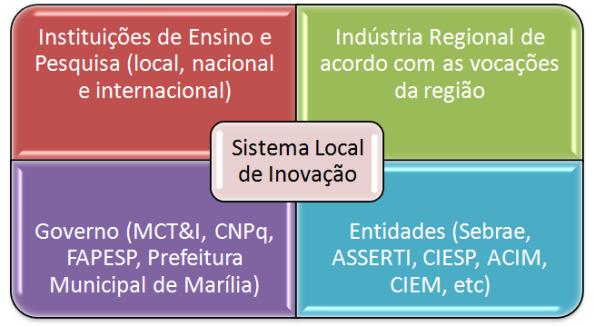 Sistema Local de Inovação